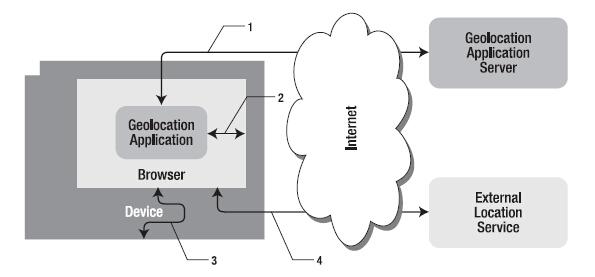 第四章 Geolocation API