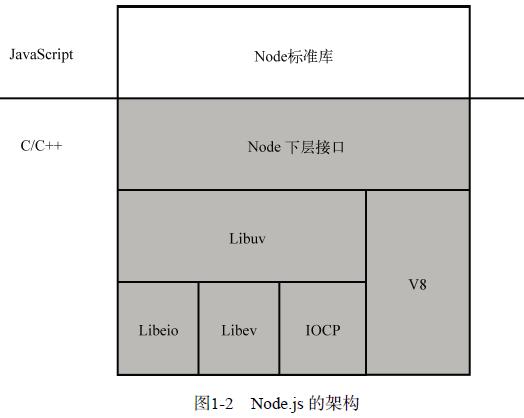 第一章 Node.js简介