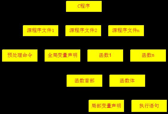 第四章 顺序程序设计