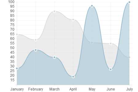 Chart js 轻量级HTML5统计图表中文API文档- 资源- 文江博客
