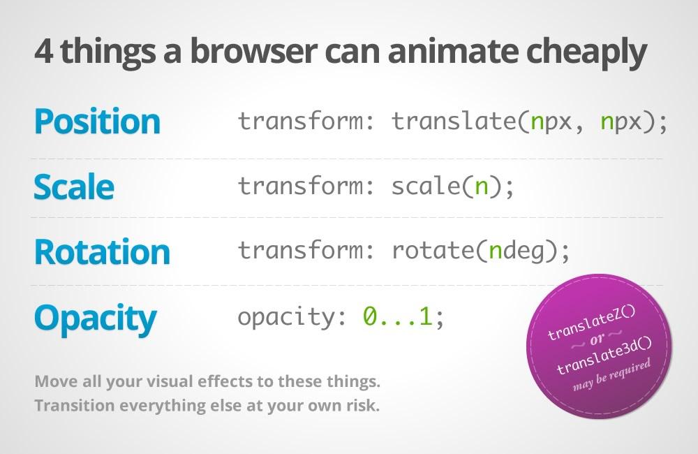 CSS 性能优化