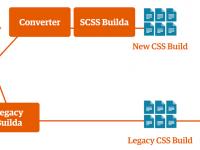 从 CSS 到 SCSS 的规模化过渡
