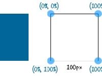 Sass 绘制多边形