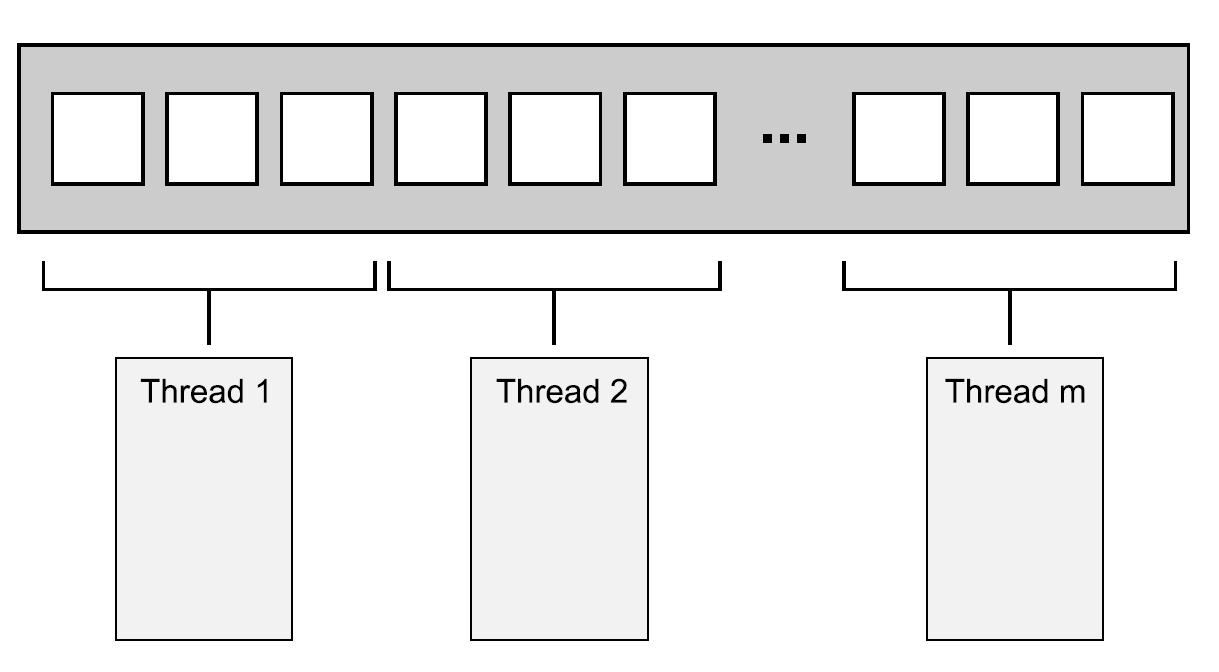 8.1 线程间划分工作的技术
