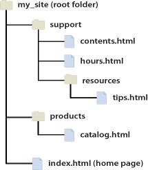 在 Dreamweaver 中如何链接页面和内容以及设置网站导航