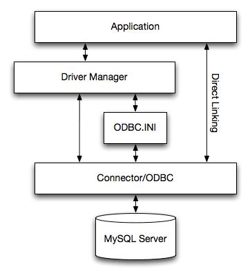 MyODBC Architecture