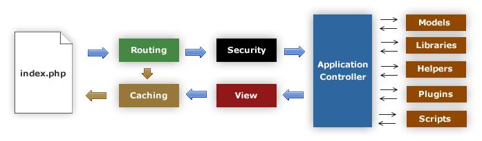 CodeIgniter 程序流程