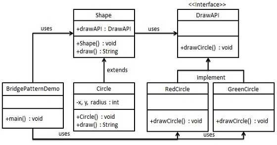 桥接模式的 UML 图