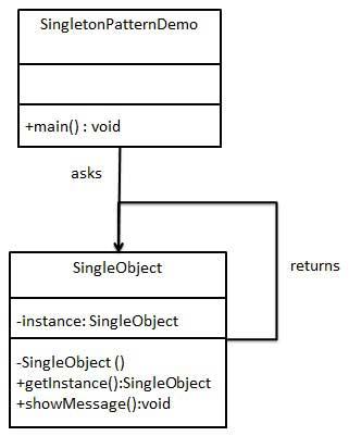 单例模式的 UML 图
