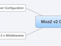 Moa2 基于 koa2.x / mongoose / bluebird / ava 的开源 Web 框架