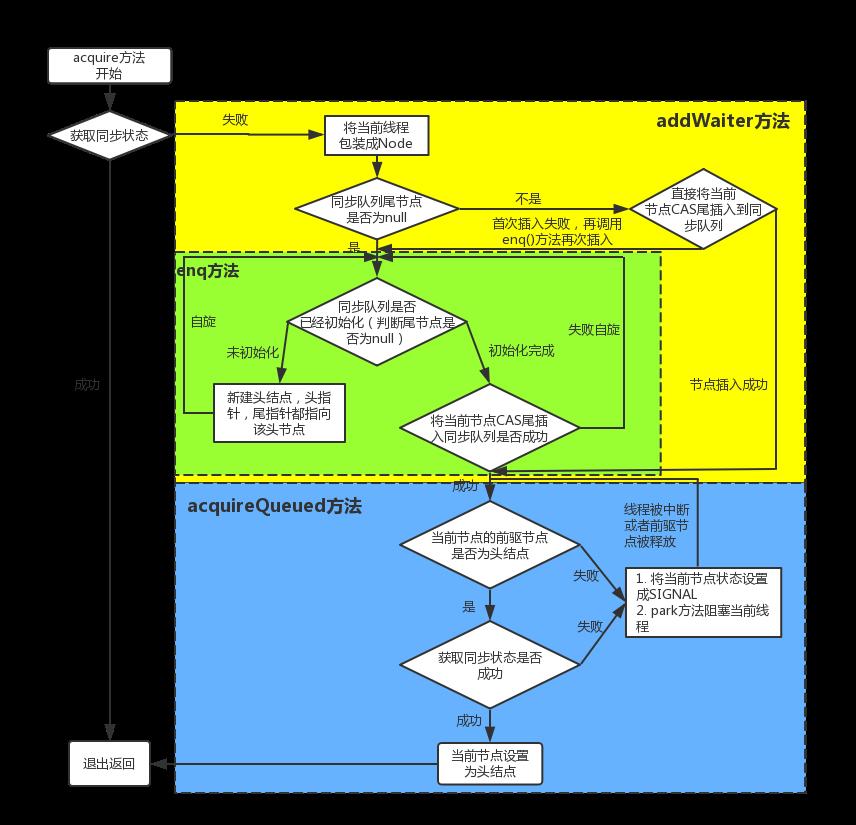 独占式锁获取(acquire()方法)流程图.png