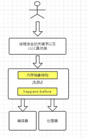 JMM层级图