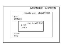 Python 中的 LEGB 作用域 / 命名空间 规则