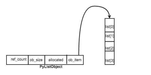 Python 列表对象实现原理