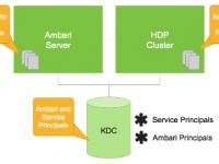 hadoop 用户认证 Kerberos 介绍