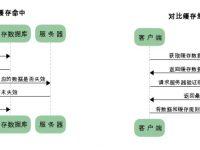 Http 缓存机制及其原理