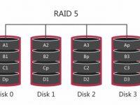 MySQL 的磁盘选择