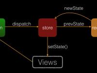 Redux 是 JavaScript 状态容器