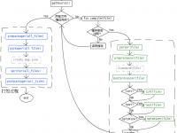 FIS 源码解析 整体架构