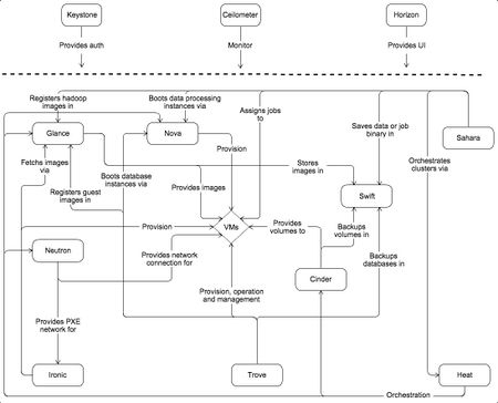 图 1 openstack服务架构